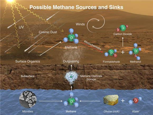 火星生命的5种可能